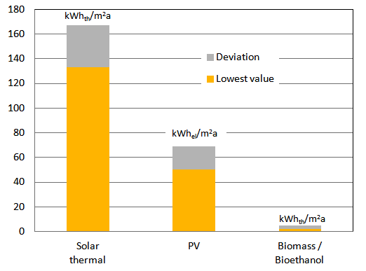 Solar Thermal Shows Highest Energy Yield Per Square Metre