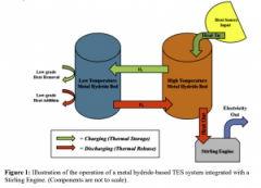 TEXEL Explores US Market for 2-Cent Thermal Energy Storage in Metal Hydrides